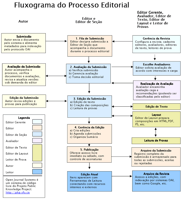 Processo editorial e de publicação